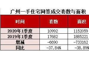 疫情下的广州楼市一季度新房成交刚过万套跌了4成