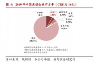 中国软体业深度分析慕思喜临门顾家梦百合专业解读