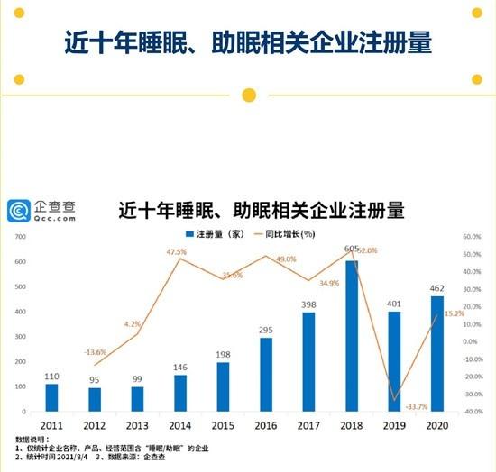 4000亿增量市场争夺战广东成睡眠产业主阵地